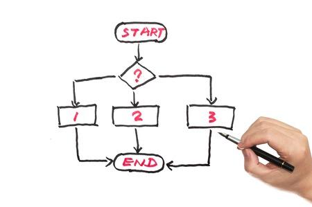 Flow chart diagram written on white board Standard-Bild