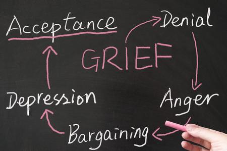 Grief cycle drawn on the blackboard using chalk Standard-Bild