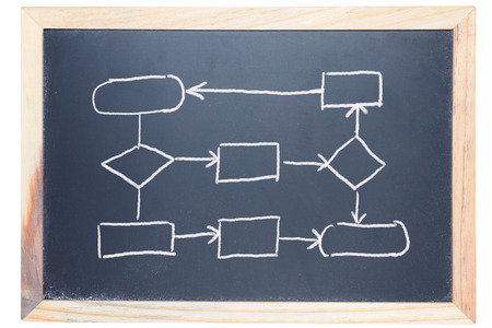 Flow chart drawn on the blackboard