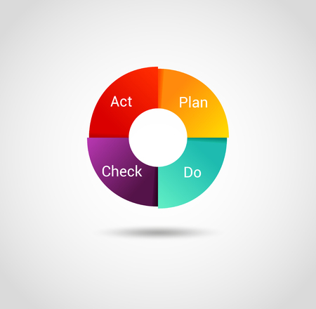 business sign: Plan Do Check Act illustration. PDCA Cycle diagram  - management method. Concept of control and continuous improvement in business.