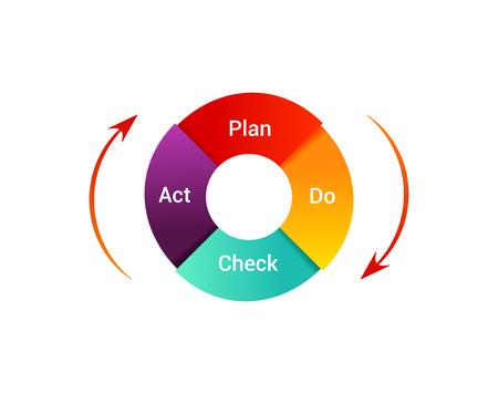 白い背景の分離の PDCA サイクルの図。コントロールとビジネスの継続的な改善のコンセプトです。確認行為を行う図を計画します。  イラスト・ベクター素材