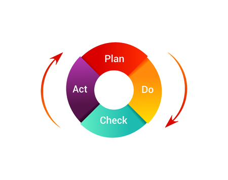 Isolated PDCA Cycle diagram on white background. Concept of control and continuous improvement in business. Plan Do Check Act illustration.