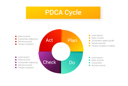 Isolated PDCA Cycle diagram - management method. Concept of control and continuous improvement in business. Plan Do Check Act illustration.