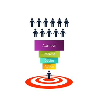 sales process: AIDA illustration. 4 stages of the sales process: attention, interest, desire and action. Color and volume sales funnel on white background. Marketing model of consumer behavior
