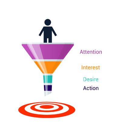 sales process: Stages of the sales process: attention, interest, desire and action. Color and volume sales funnel on white background. Marketing model of consumer behavior