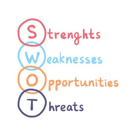 SWOT handwritten concept. Strenghts, weaknesses, opportunities and threats vector business sign.