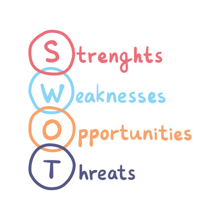 SWOT handwritten concept. Strenghts, weaknesses, opportunities and threats vector business sign.