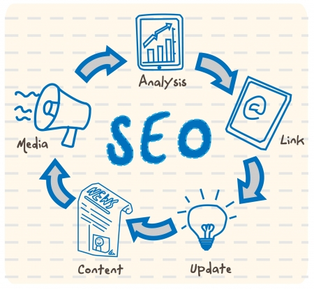 SEO Cycle Vector  Vector