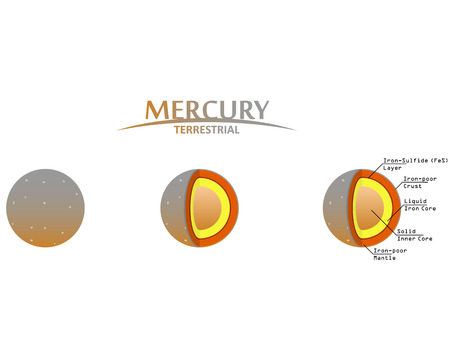 gaseous: Mercury Layers Clipart with Infographics Terrestrial Planet