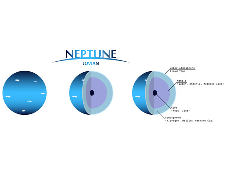 gaseous: Neptune Layers Clipart with Infographics Jovian Planet
