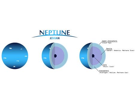 neptuno: Neptuno Capas Clip con Infografía planeta joviano