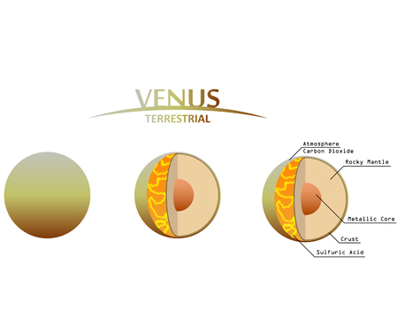 gaseous: Venus Layers Clipart with Infographics Terrestrial Planet Illustration