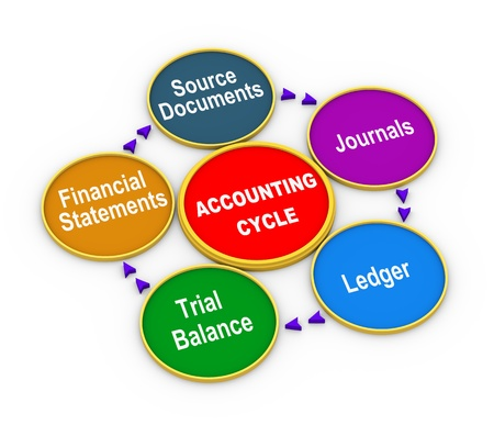 the reporting: 3d illustration of circular flow chart of life cycle of accounting process