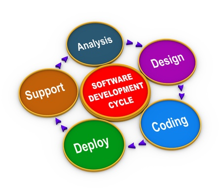 3d illustration of circular flow chart of life cycle of software development process