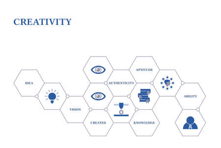 Creativity. Banner with icons. Idea, Vision, Created, Authenticity, Aptitude, Knowledge, Ability.