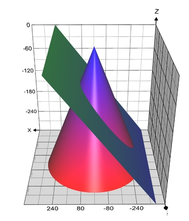 Conic Sections: Ellipse with Large Eccentricity and Grid