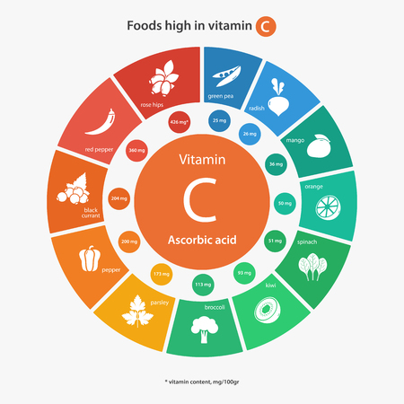 Foods high in vitamin C. Vitamin content of foods. Healthy lifestyle and diet illustration infographics with food icons. 向量圖像