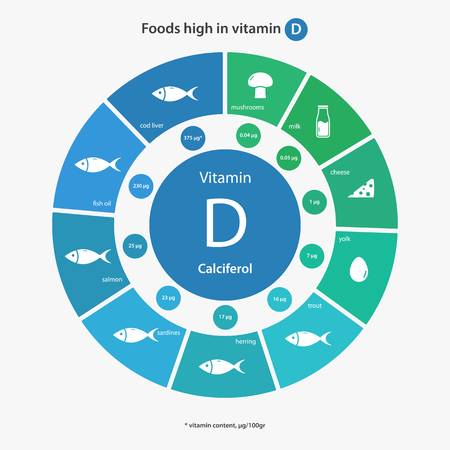 cod liver: Foods high in vitamin D. Vitamin content of foods. Healthy lifestyle and diet illustration infographics with food icons.