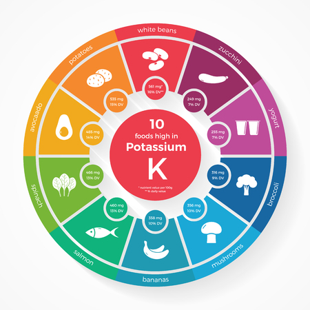 potassium: 10 foods high in Potassium. Nutrition infographics. Healthy lifestyle and diet illustration with food icons.