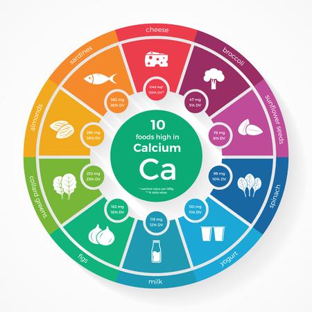 10 voedingsmiddelen rijk aan calcium. Nutrition infographics. Gezonde levensstijl en voeding illustratie met voedsel pictogrammen.
