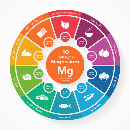 10 Lebensmittel mit hohem Magnesium. Nutrition Infografiken. Gesunde Lebensweise und Ernährung Illustration mit Lebensmittel-Symbole.