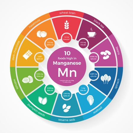 10 foods high in Manganese. Nutrition infographics. Healthy lifestyle and diet illustration with food icons.  イラスト・ベクター素材