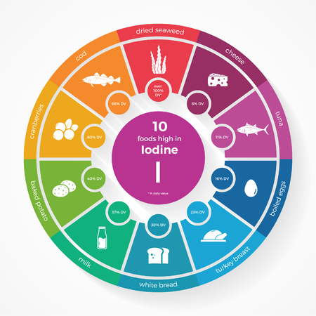 iodine: 10 foods high in Iodine. Nutrition infographics. Healthy lifestyle and diet vector illustration with food icons. Illustration