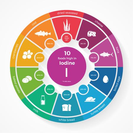 10 Lebensmittel mit hohem Jod. Nutrition Infografiken. Gesunde Lebensweise und Ernährung Vektor-Illustration mit Lebensmittel-Symbole.