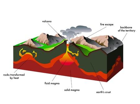 uitbarsting: vulkaan Stock Illustratie