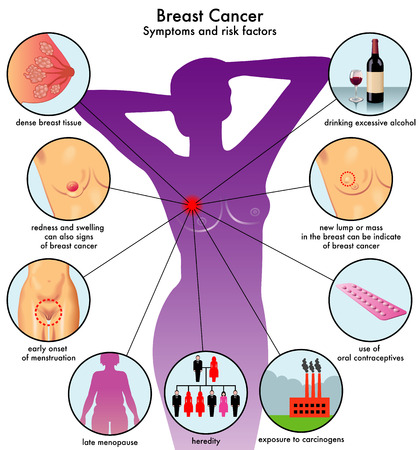 Symptoms and risk factors of Breast Cancer