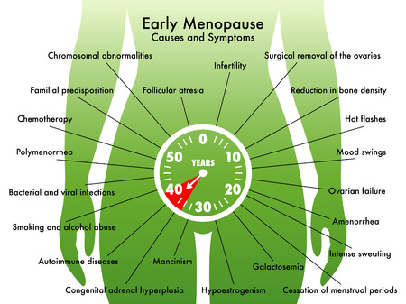 elasticity: early menopause