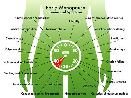 ovarios: menopausia precoz Vectores