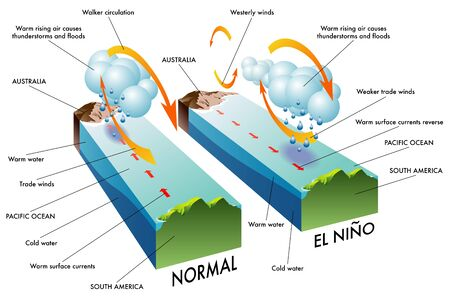 winds: El Nino Illustration