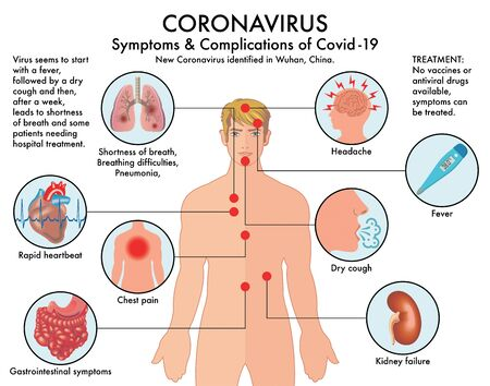 Chart of symptoms and complications of Coronavirus (Covid-19) with annotations. Vettoriali