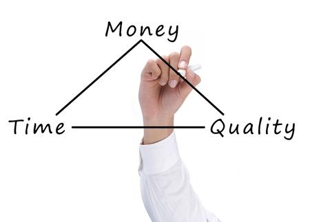 control de calidad: diagrama de la mano de dibujo del concepto de equilibrio entre el tiempo, la calidad y el dinero