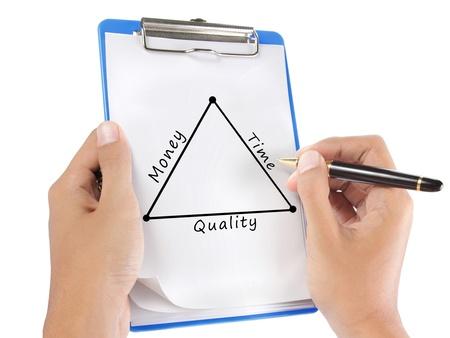 Hand Zeichnen eines Diagramms von Zeit, Qualität und Geld Konzept auf Zwischenablage