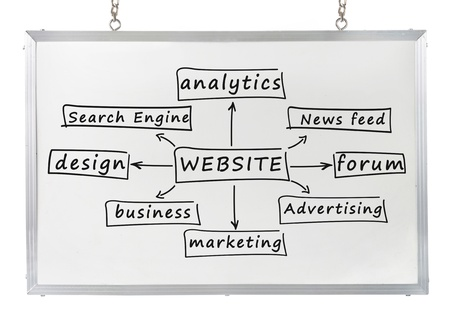 website plan: website component concept drawn on white board