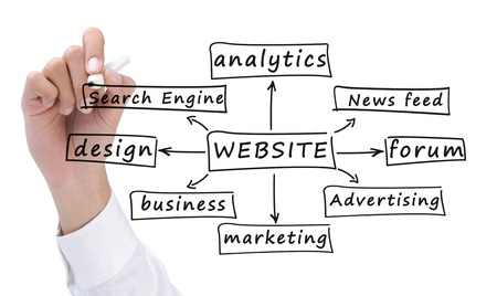 website words: hand drawing the formula of building a website Stock Photo