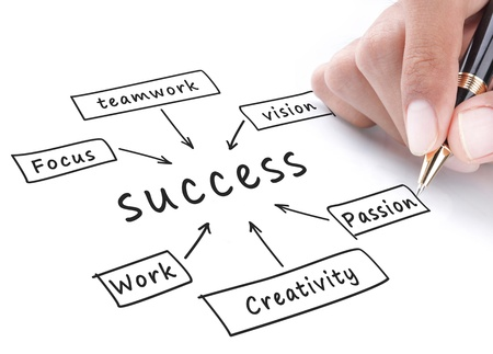 Success flow chart hand write on whiteboard Stock Photo - 11772426