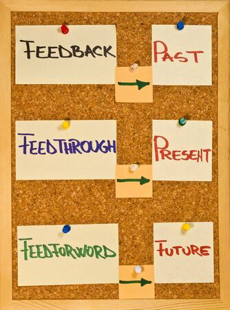 appraisal: Post it notes on a wooden board representing feedback, feedthrough and feedforward concepts Stock Photo