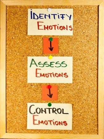 inteligencia: Etapas de la inteligencia emocional escritas sobre notas post-it sobre una plancha de madera