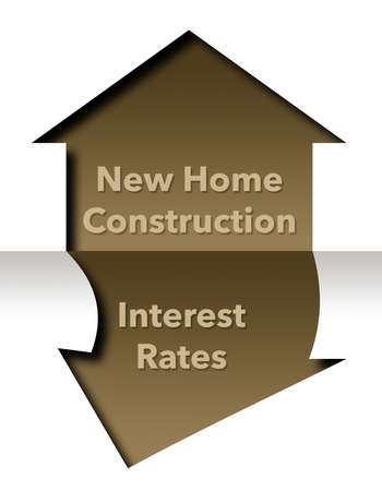 An outline of a home is seen labeled new construction. Below is is an arrow point down labled interest rates. Фото со стока