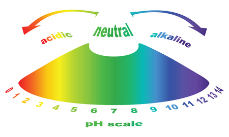 titration: Scale of pH value for acid and alkaline solutions