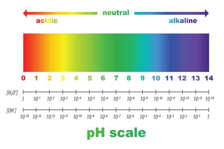 Skala wartości pH dla roztworów kwaśnych i alkalicznych