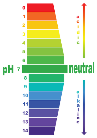titration: scale of ph value for acid and alkaline solutions, vector isolated