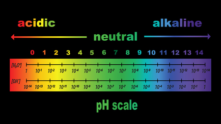 titration: scale of ph value for acid and alkaline solutions, vector isolated or black background
