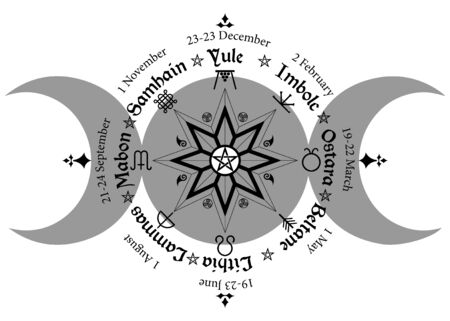 triple moon Wicca pagan goddess, wheel of the Year. Wiccan calendar and holidays. Compass with in the middle pentagram symbol, names in Celtic of the Solstices