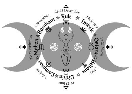 triple moon Wicca pagan goddess, wheel of the Year. Wiccan calendar and holidays. Compass with spiral goddess of fertility, names in Celtic of the Solstices