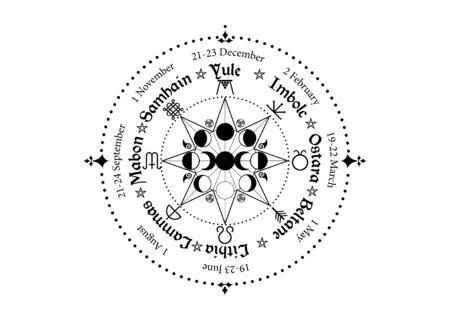 Rad des Jahres ist ein jährlicher Zyklus von saisonalen Festen. Wicca Kalender und Feiertage. Kompass mit dreifachem Mond Wicca heidnische Göttin und Mondphasensymbol, Namen in Celtic of the Solstices