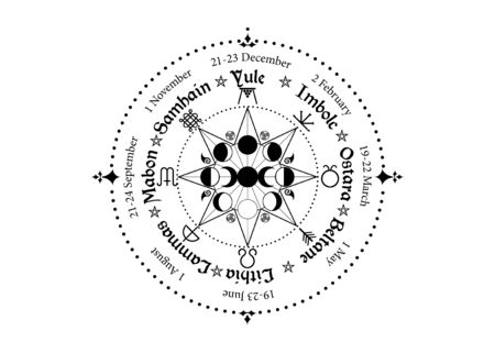 wheel of the Year is an annual cycle of seasonal festivals. Wiccan calendar and holidays. Compass with triple moon Wicca pagan goddess and moon phases symbol, names in Celtic of the Solstices